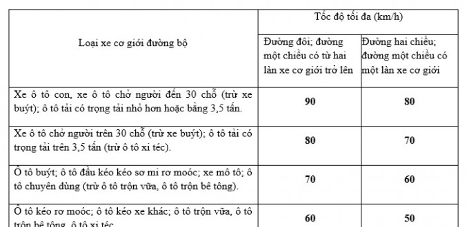 Toc-do-toi-da-cho-phep-ngoai-khu-vuc-dong-dan-cu