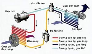 Nhiệt độ trong xe không giảm khi vẫn bật điều hòa