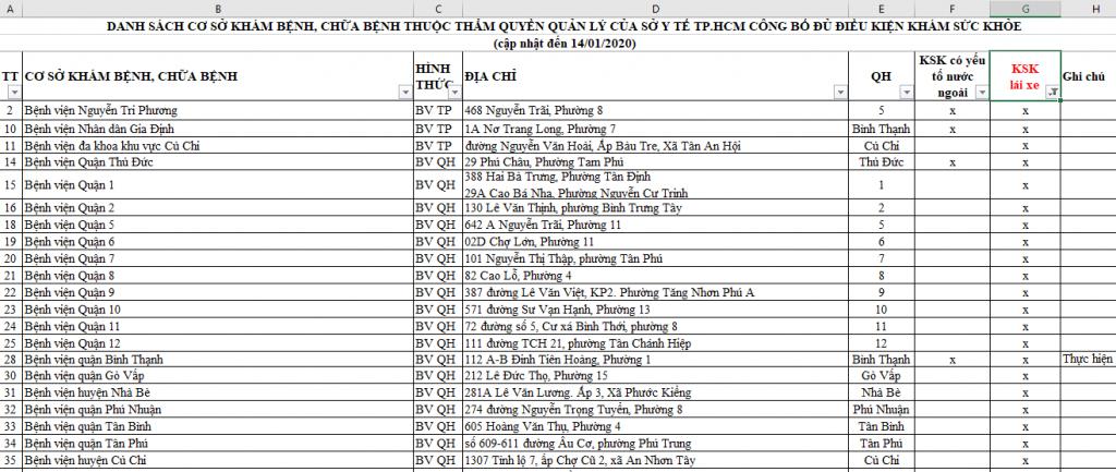 Danh sach kham suc khoe lai xe So y te TPHCM 14.01.2020 P1