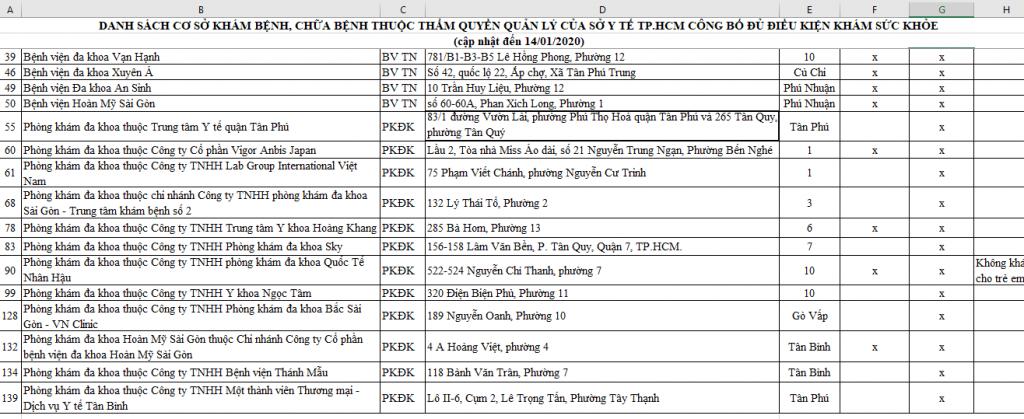 Danh sach kham suc khoe lai xe So y te TPHCM 14.01.2020 P2